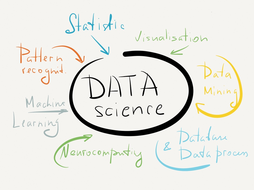 Hot & Selling: Data Science