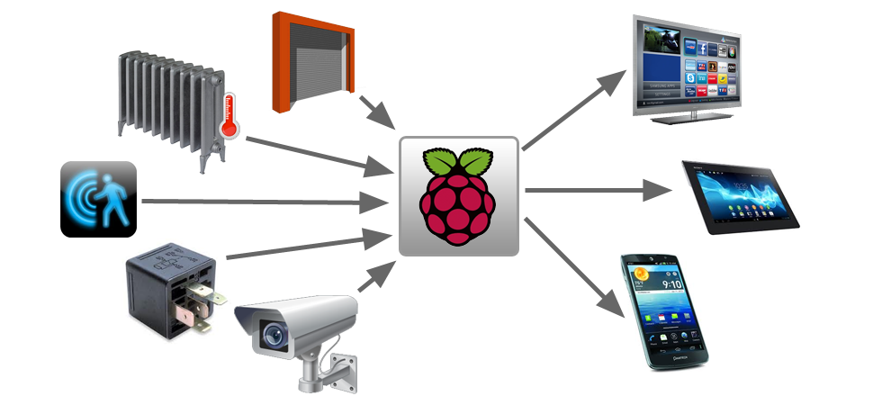 Raspberry Pi : Changing the way things were taught
